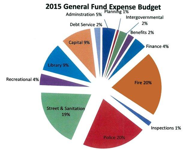 2015 City Budget Graph